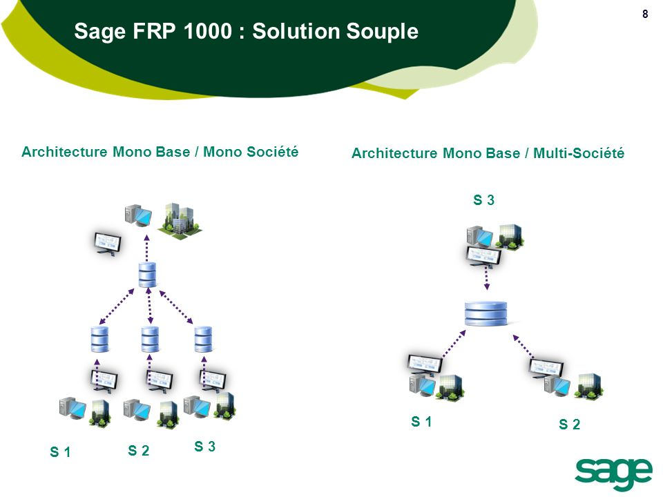 Sage FRP 1000 : Solution Souple