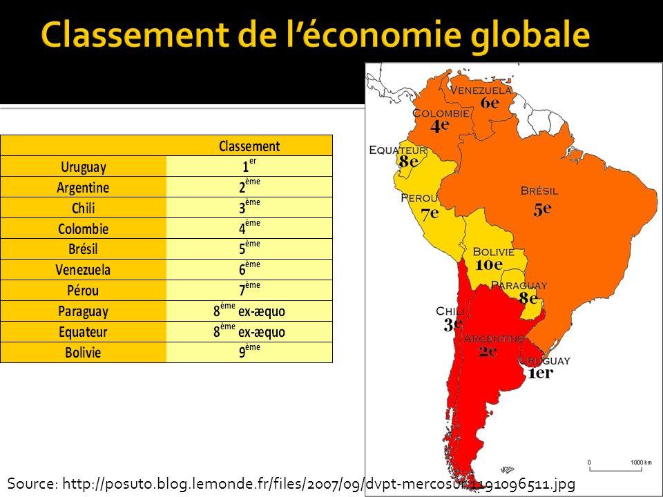 Classement de l'économie globale