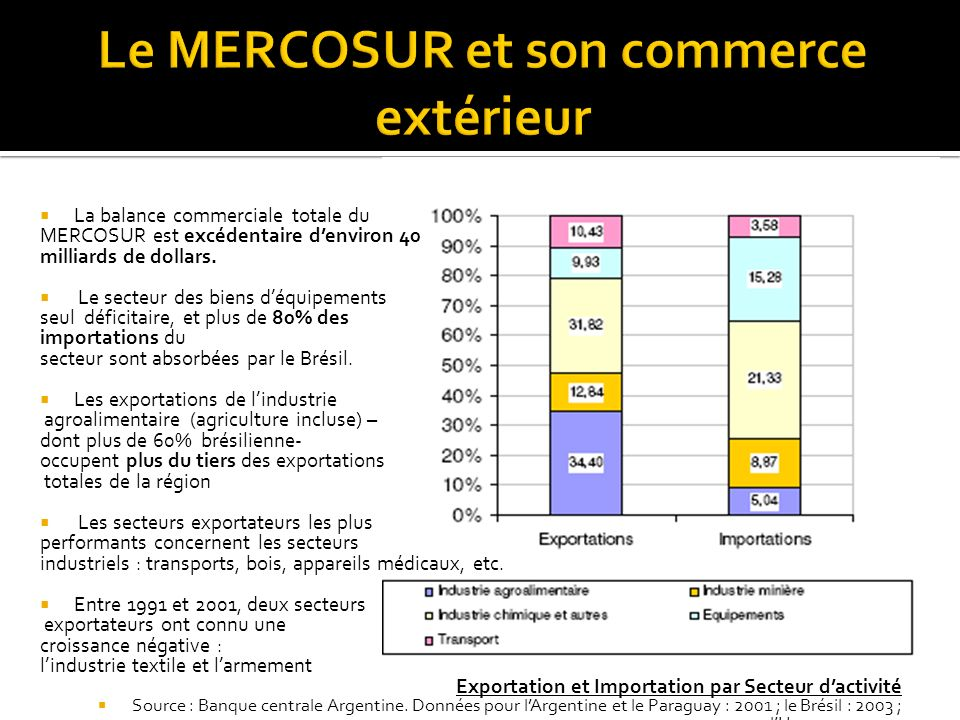 Le MERCOSUR et son commerce extérieur