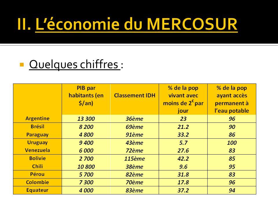 II. L'économie du MERCOSUR
