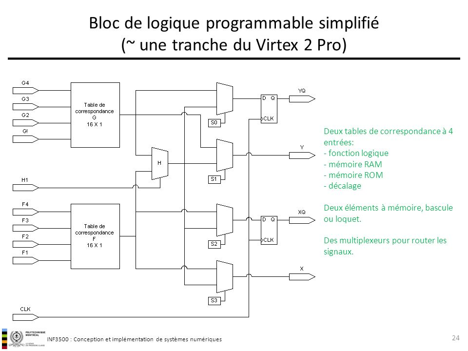 Bloc de logique programmable simplifié (~ une tranche du Virtex 2 Pro)