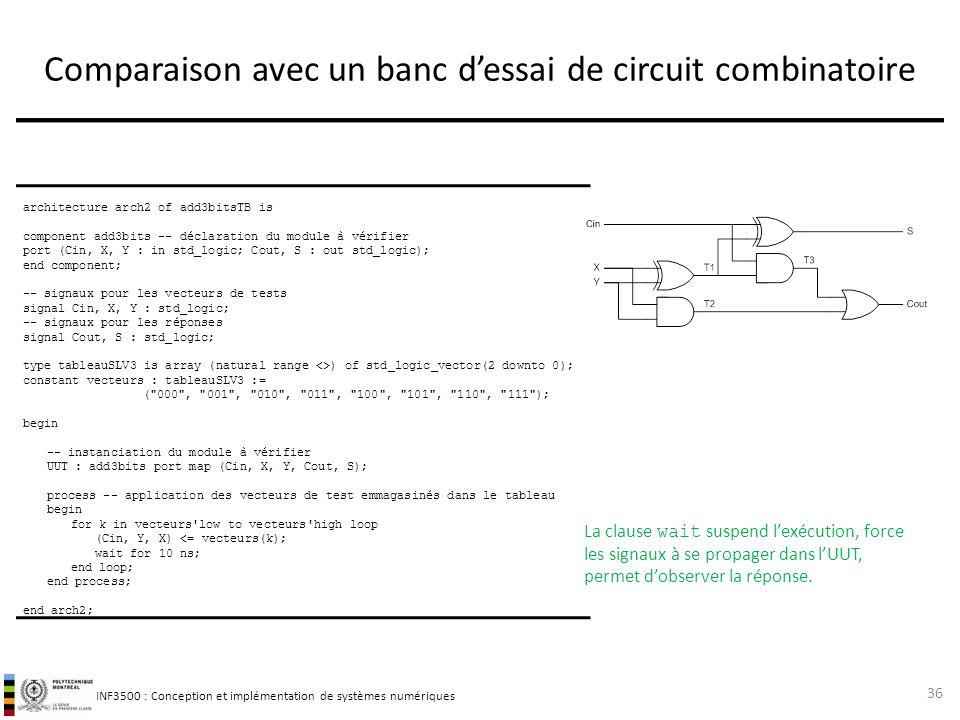 Comparaison avec un banc d'essai de circuit combinatoire