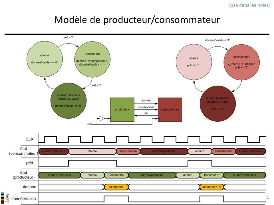 Modèle de producteur/consommateur