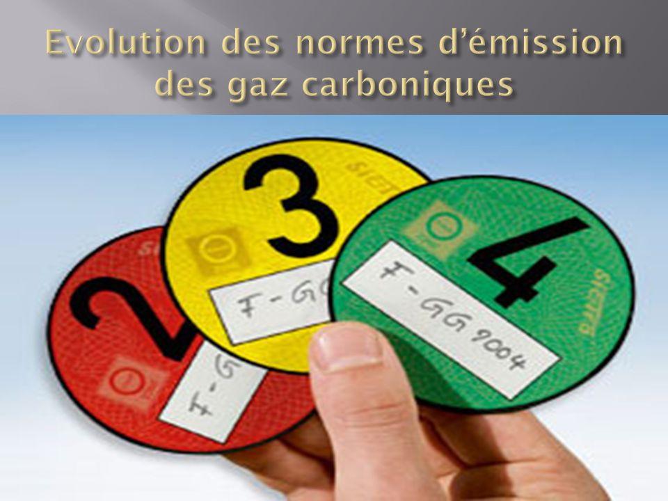 Evolution des normes d'émission des gaz carboniques