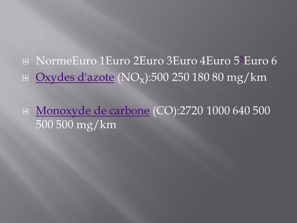 NormeEuro 1Euro 2Euro 3Euro 4Euro 55Euro 6