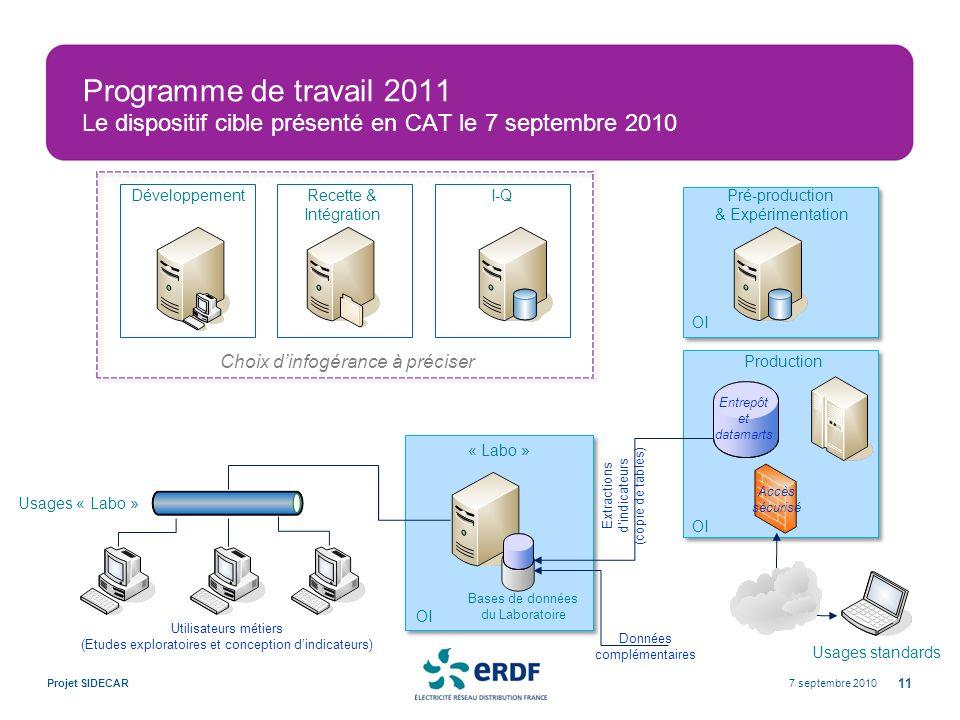 Programme de travail 2011 Le dispositif cible présenté en CAT le 7 septembre 2010