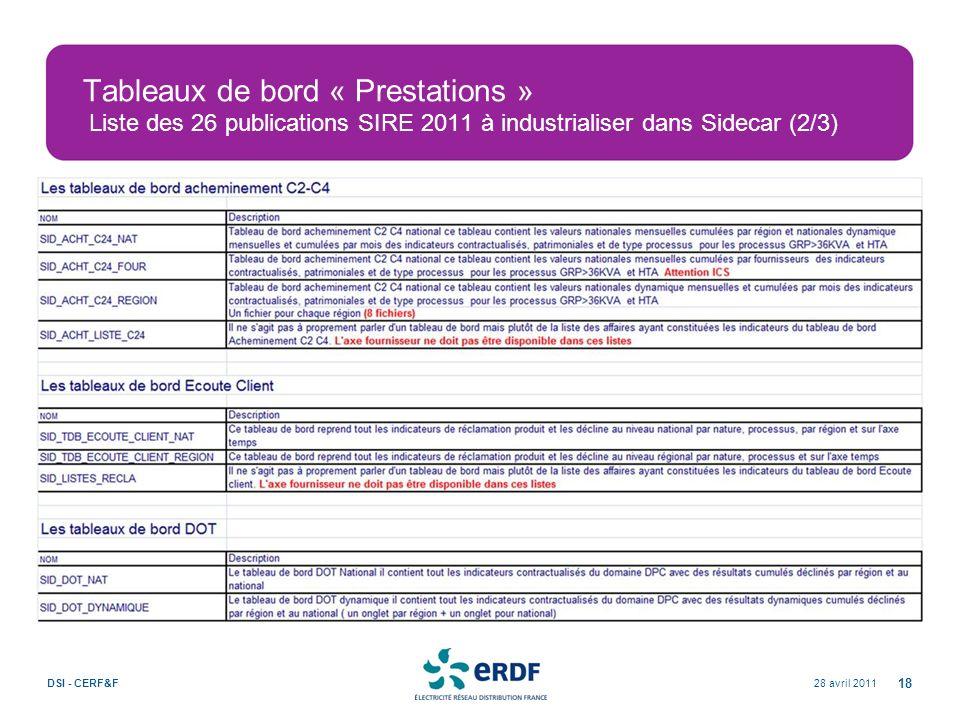 Tableaux de bord « Prestations » Liste des 26 publications SIRE 2011 à industrialiser dans Sidecar (2/3)