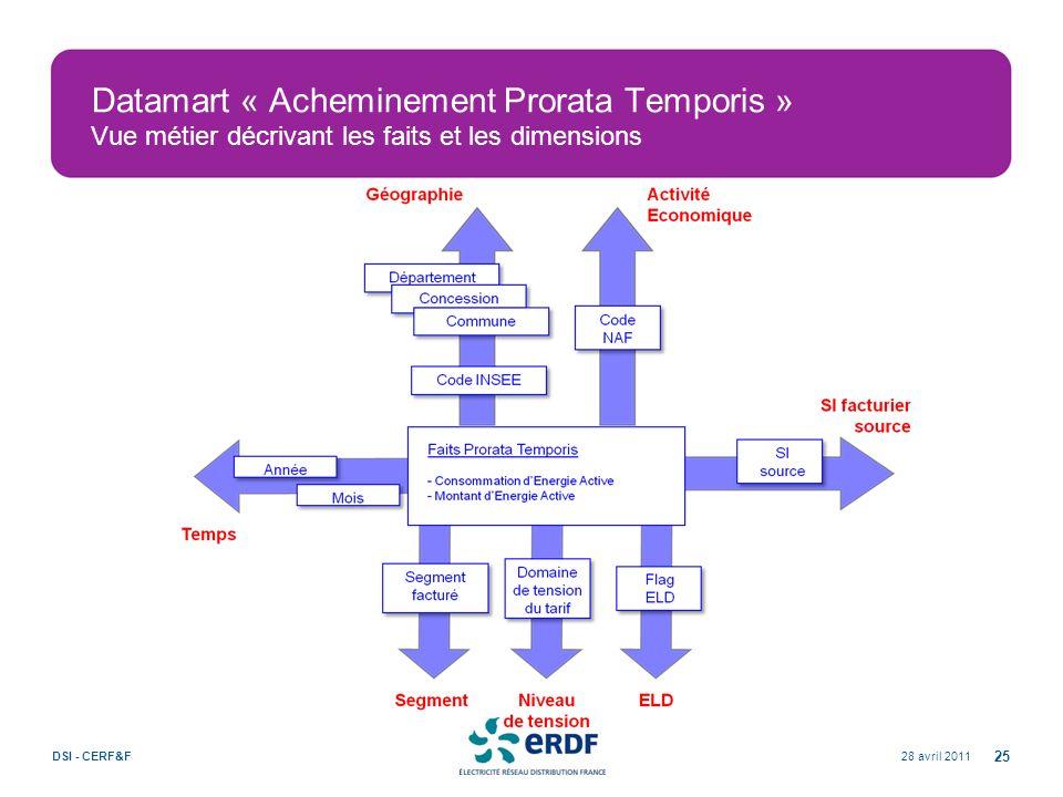 Datamart « Acheminement Prorata Temporis » Vue métier décrivant les faits et les dimensions