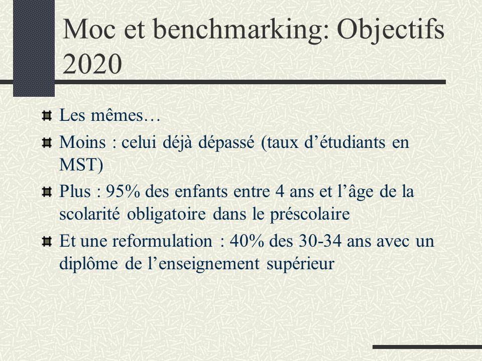 Moc et benchmarking: Objectifs 2020