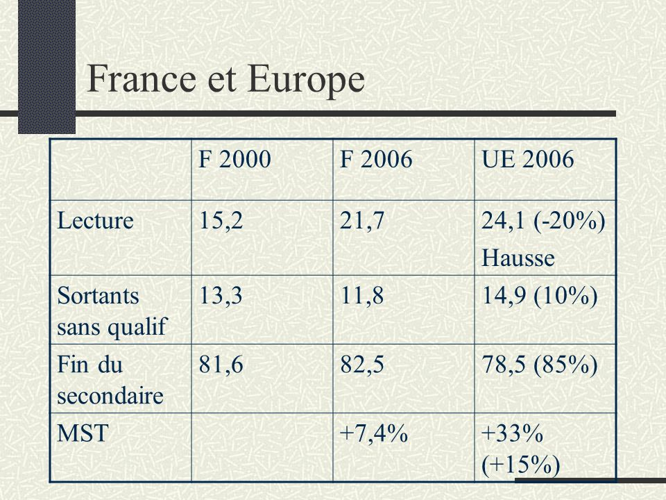 France et Europe F 2000 F 2006 UE 2006 Lecture 15,2 21,7 24,1 (-20%)