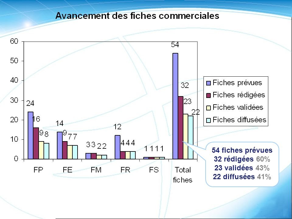 54 fiches prévues 32 rédigées 60% 23 validées 43% 22 diffusées 41%