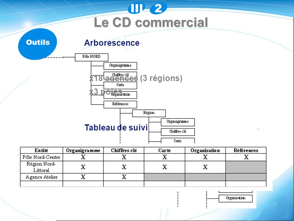 Le CD commercial 2 III Arborescence x18 agences (3 régions) x3 pôles