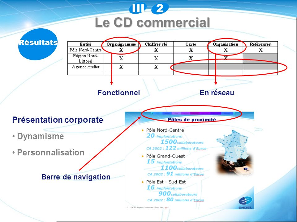 Le CD commercial 2 III Présentation corporate Dynamisme