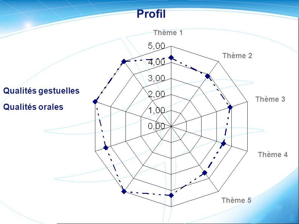 Profil Qualités gestuelles Qualités orales Thème 1 Thème 2 Thème 3