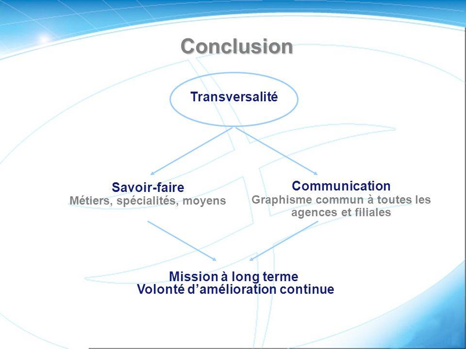 Conclusion Transversalité Savoir-faire Métiers, spécialités, moyens