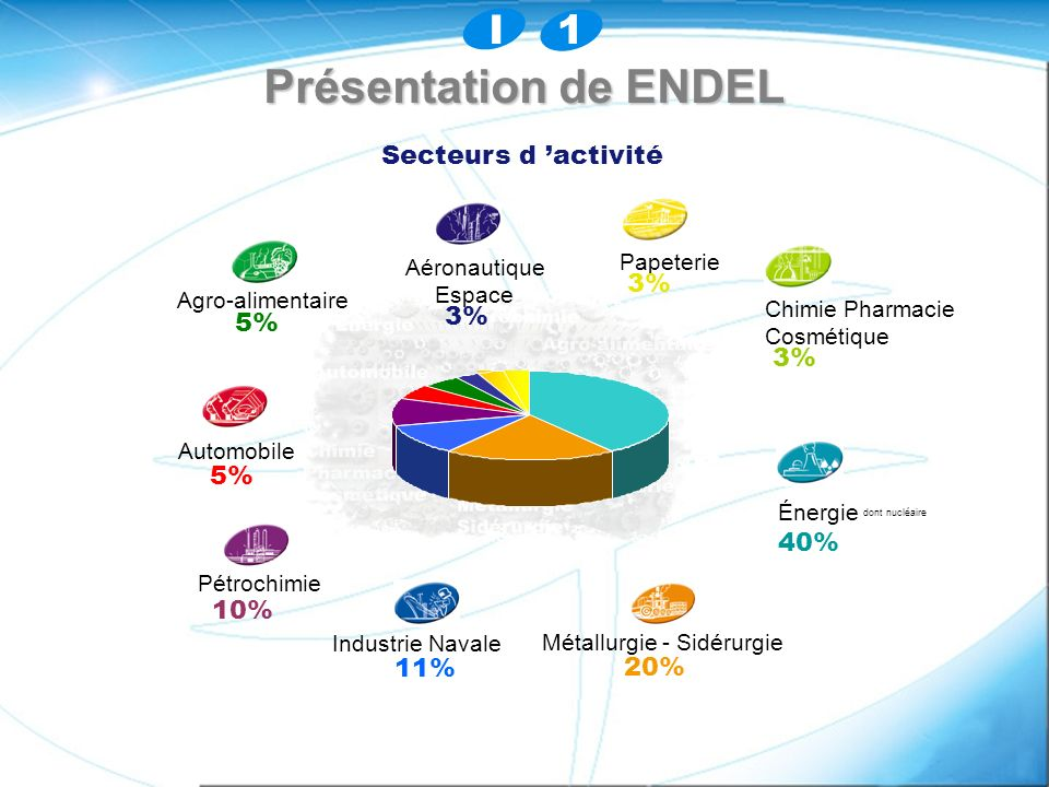 Présentation de ENDEL I 1 Secteurs d 'activité 3% 3% 5% 3% 5% 40% 10%