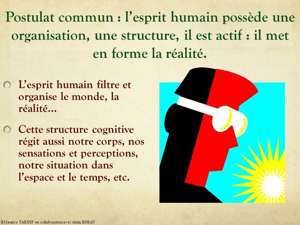 Postulat commun : l'esprit humain possède une organisation, une structure, il est actif : il met en forme la réalité.
