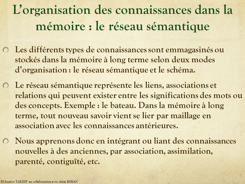 L'organisation des connaissances dans la mémoire : le réseau sémantique