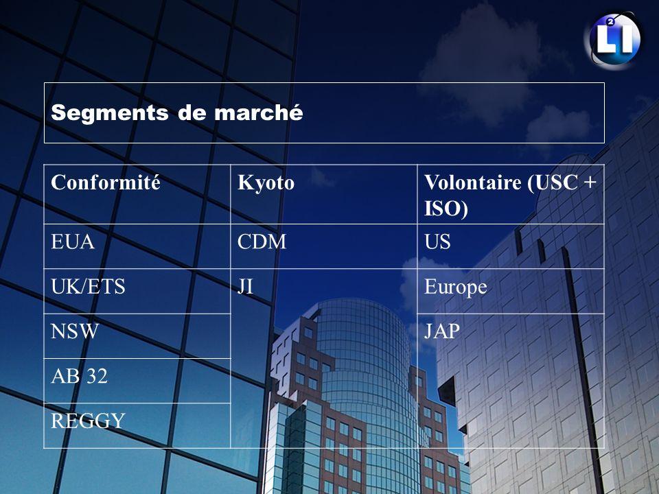 Segments de marché Conformité. Kyoto. Volontaire (USC + ISO) EUA. CDM. US. UK/ETS. JI. Europe.