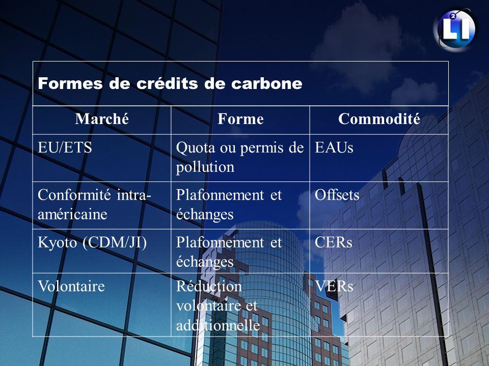 Formes de crédits de carbone
