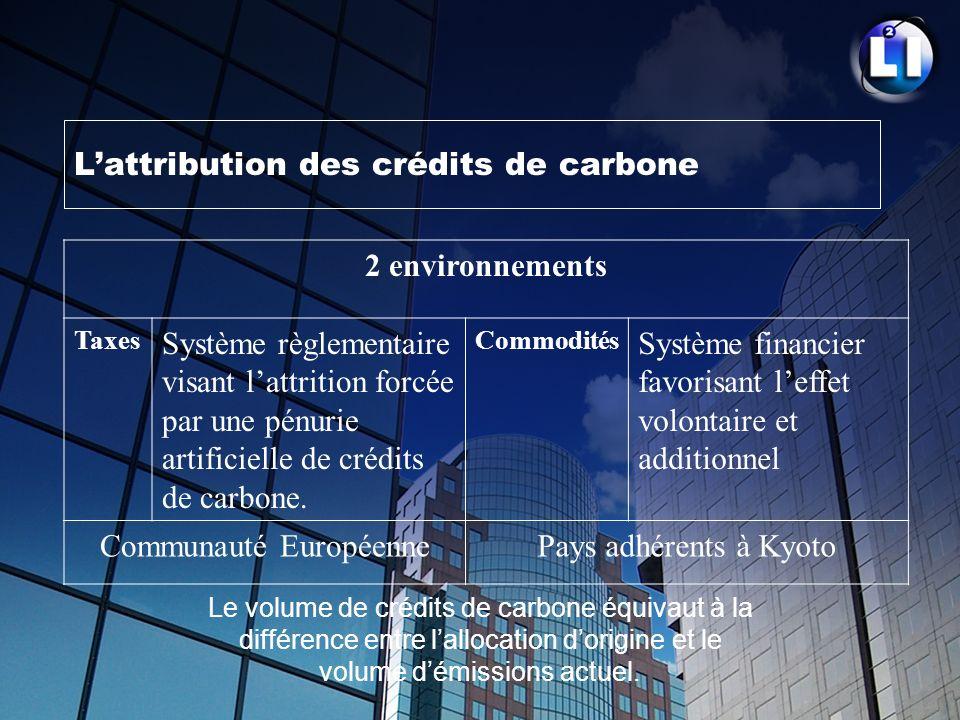L'attribution des crédits de carbone