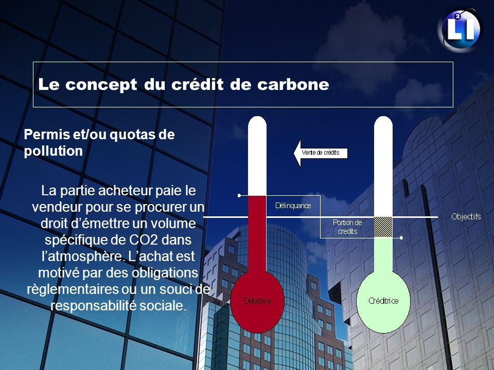 Le concept du crédit de carbone