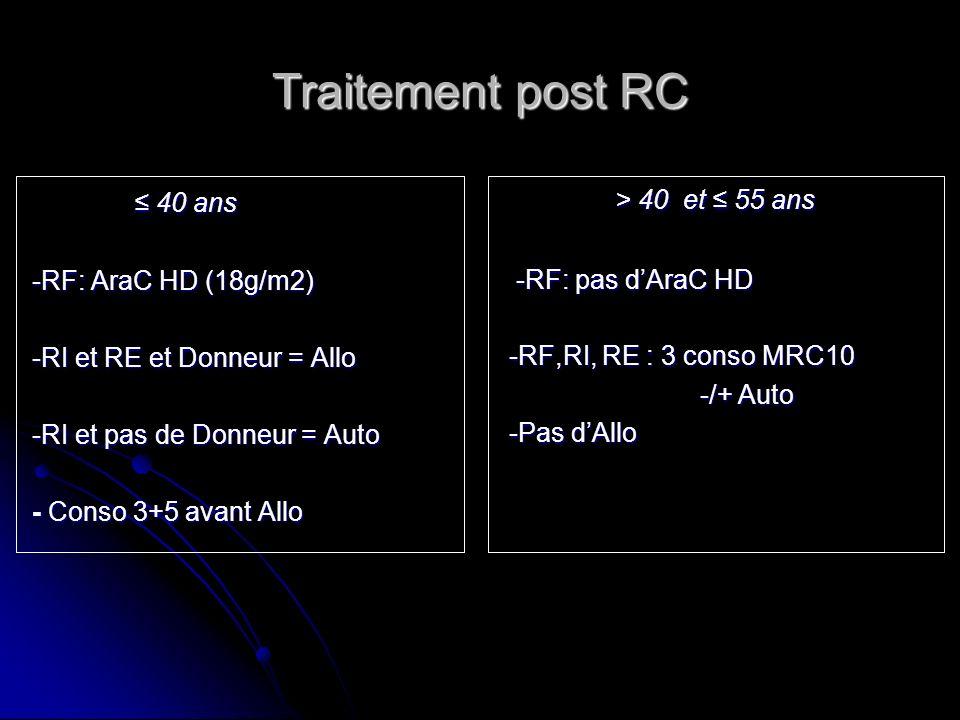 Traitement post RC > 40 et ≤ 55 ans ≤ 40 ans -RF: pas d'AraC HD