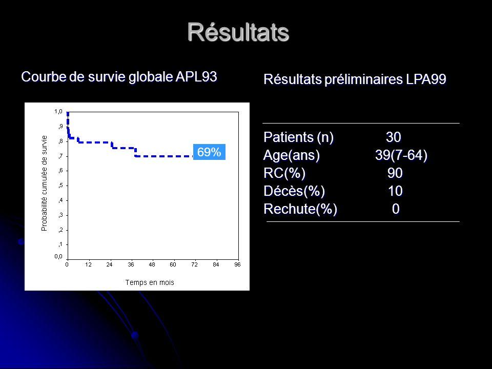 Résultats Résultats préliminaires LPA99 Patients (n) 30