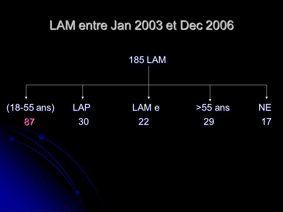 (18-55 ans) LAP LAM e >55 ans NE