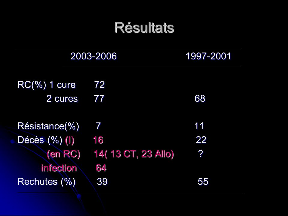 Résultats 2003-2006 1997-2001 RC(%) 1 cure 72 2 cures 77 68