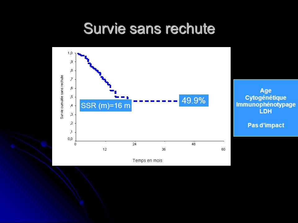 Survie sans rechute 49.9% SSR (m)=16 m Age Cytogénétique