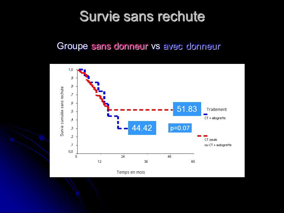 Survie sans rechute Groupe sans donneur vs avec donneur 51.83 44.42