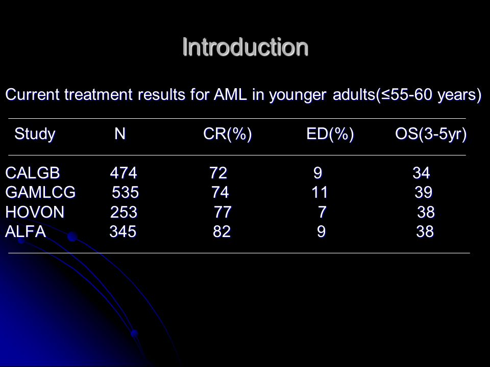 Introduction Current treatment results for AML in younger adults(≤55-60 years)