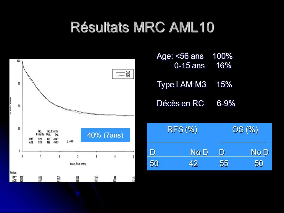 Résultats MRC AML10 Age: <56 ans 100% 0-15 ans 16% Type LAM:M3 15%