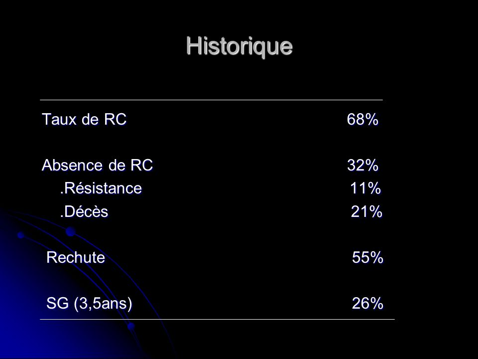 Historique Taux de RC 68% Absence de RC 32% .Résistance 11% .Décès 21%
