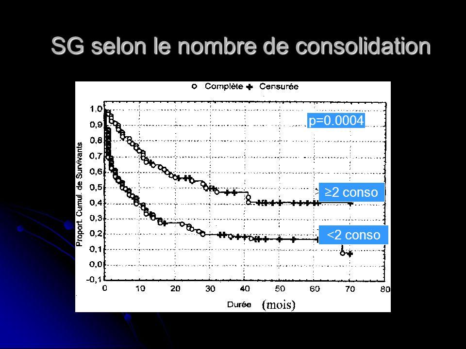 SG selon le nombre de consolidation