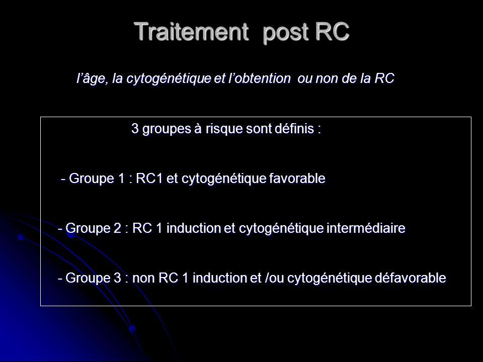 Traitement post RC 3 groupes à risque sont définis :