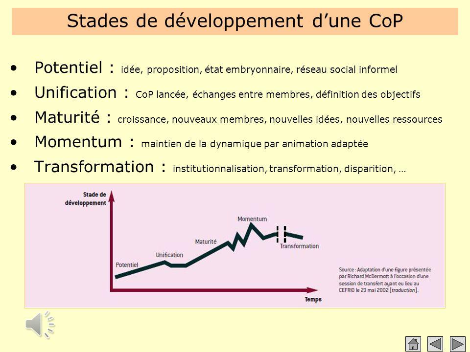 Stades de développement d'une CoP