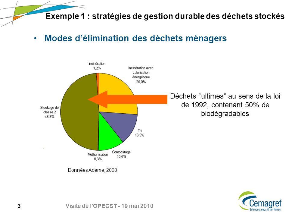 Exemple 1 : stratégies de gestion durable des déchets stockés