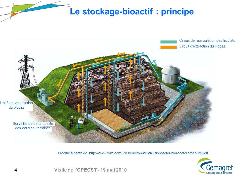 Le stockage-bioactif : principe