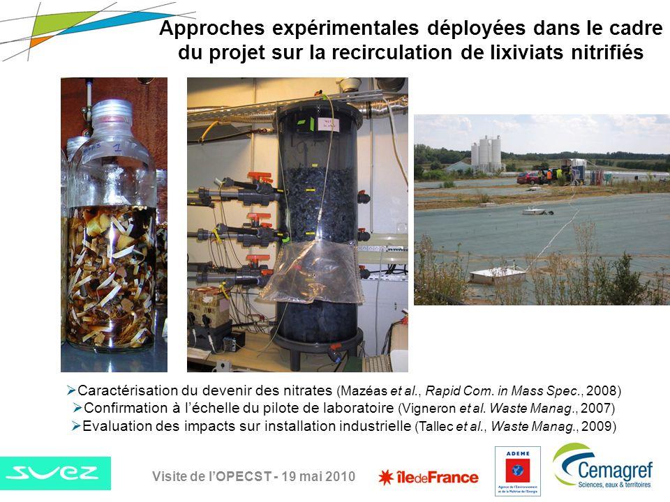 Approches expérimentales déployées dans le cadre du projet sur la recirculation de lixiviats nitrifiés