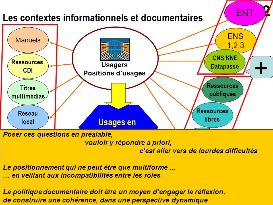 Usages en construction