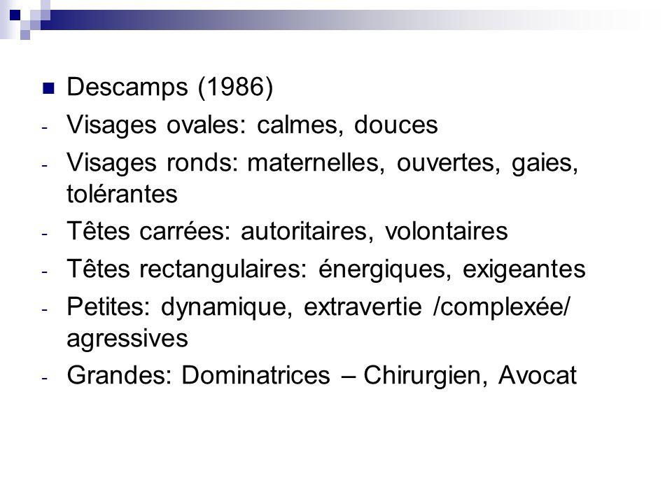 Descamps (1986) Visages ovales: calmes, douces. Visages ronds: maternelles, ouvertes, gaies, tolérantes.