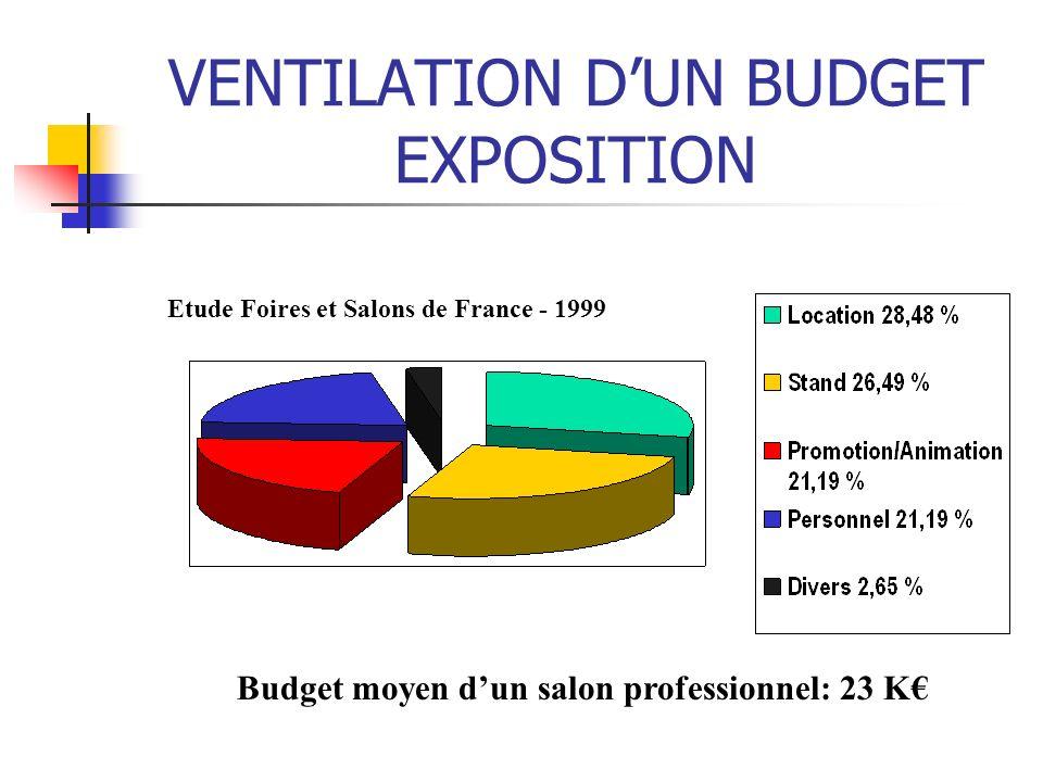 VENTILATION D'UN BUDGET EXPOSITION