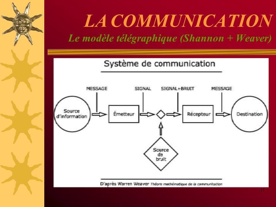 LA COMMUNICATION Le modèle télégraphique (Shannon + Weaver)