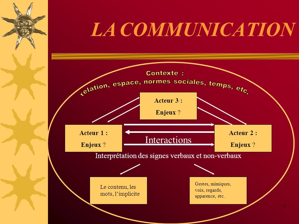 LA COMMUNICATION Interactions