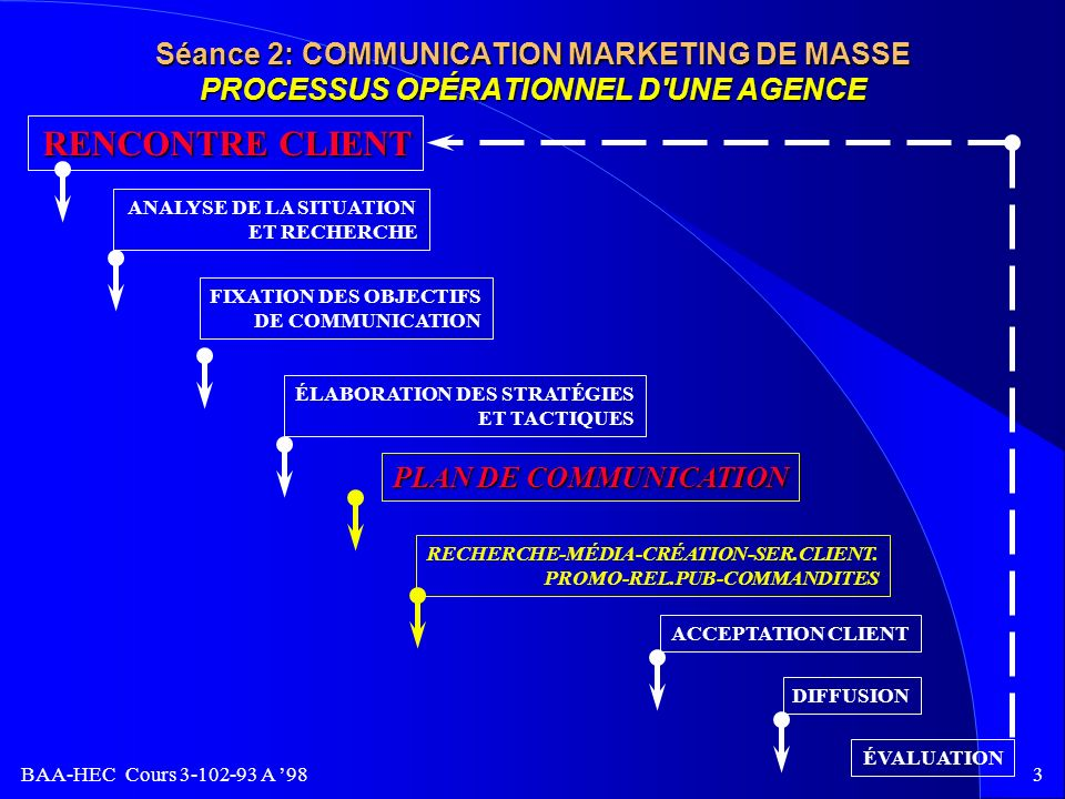 Séance 2: COMMUNICATION MARKETING DE MASSE PROCESSUS OPÉRATIONNEL D UNE AGENCE