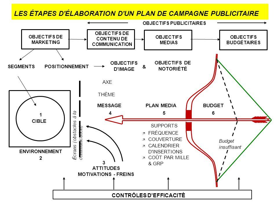 LES ÉTAPES D ÉLABORATION D UN PLAN DE CAMPAGNE PUBLICITAIRE