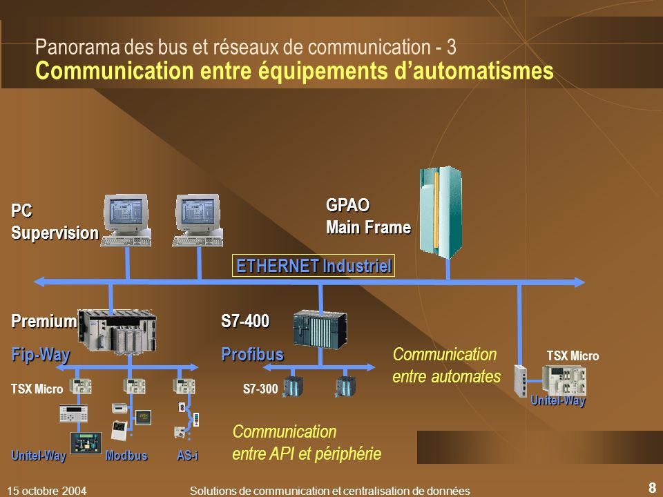 Solutions de communication et centralisation de données