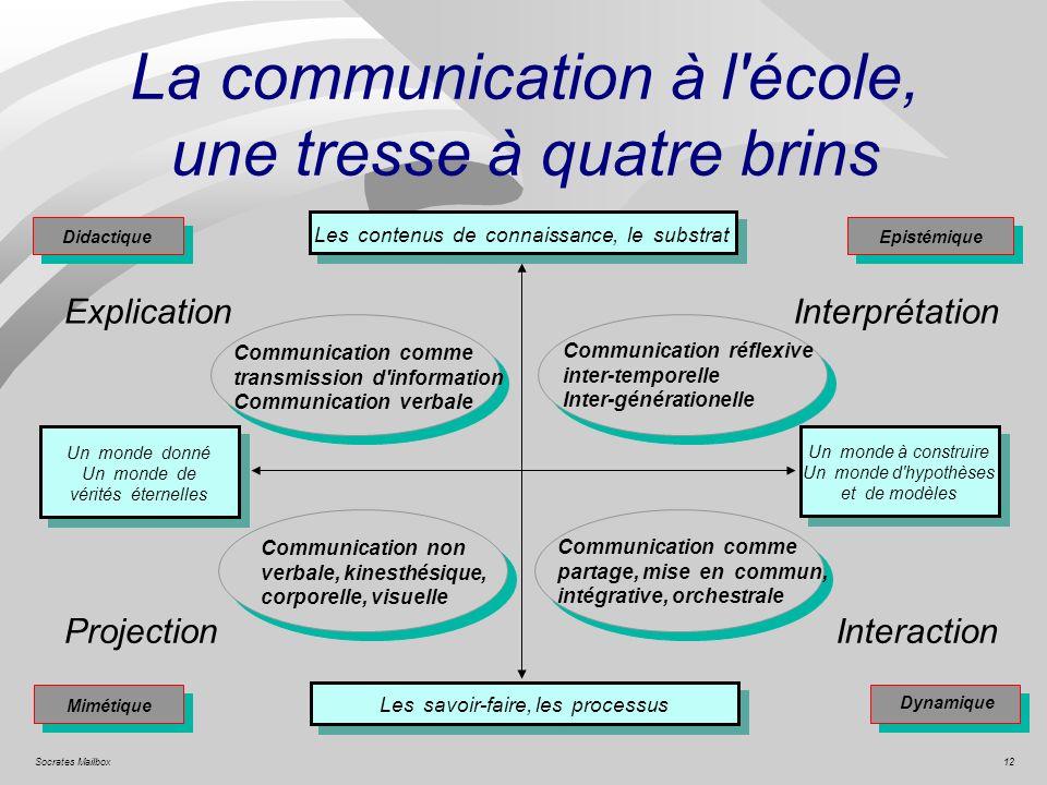 La communication à l école, une tresse à quatre brins